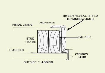 Reveals - Window Warehouse | Timber Reveals on Aluminium Windows